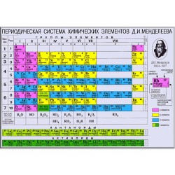 "Холст ""Таблица Менделеева на русском языке"""